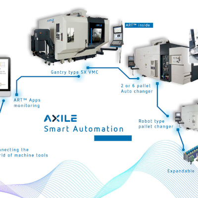 AXILE Smart Monitoring System - Adapting to i4.0 Machine Tool ART System