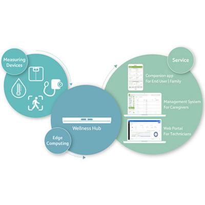 Acer Wellness Hub